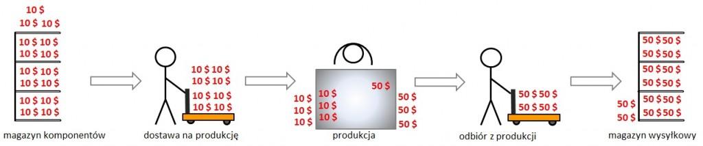 nadprodukcja i zapasy oczami księgowego