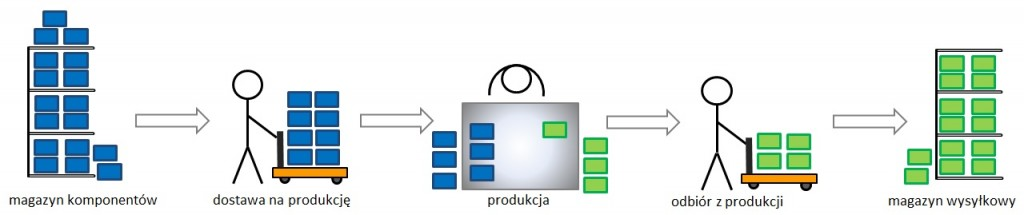 nadprodukcja i zapasy