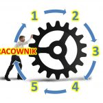 PRACOWNIK Lifecycle Management