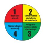 Cztery typy problemów